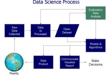 Qu'est-ce que la Data Science